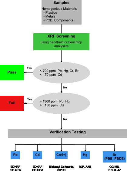 RoHS Screening Flow Chart